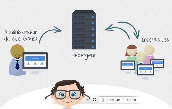 fonctionnement des serveurs web infographie