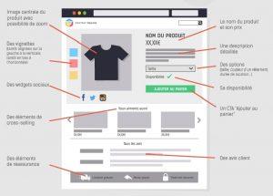 infographie créer une fiche produit optimisée
